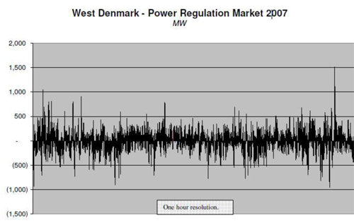 Chart of West Denmark wind power fluctuation